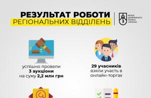 Результати роботи ФДМУ 13-19 квітня