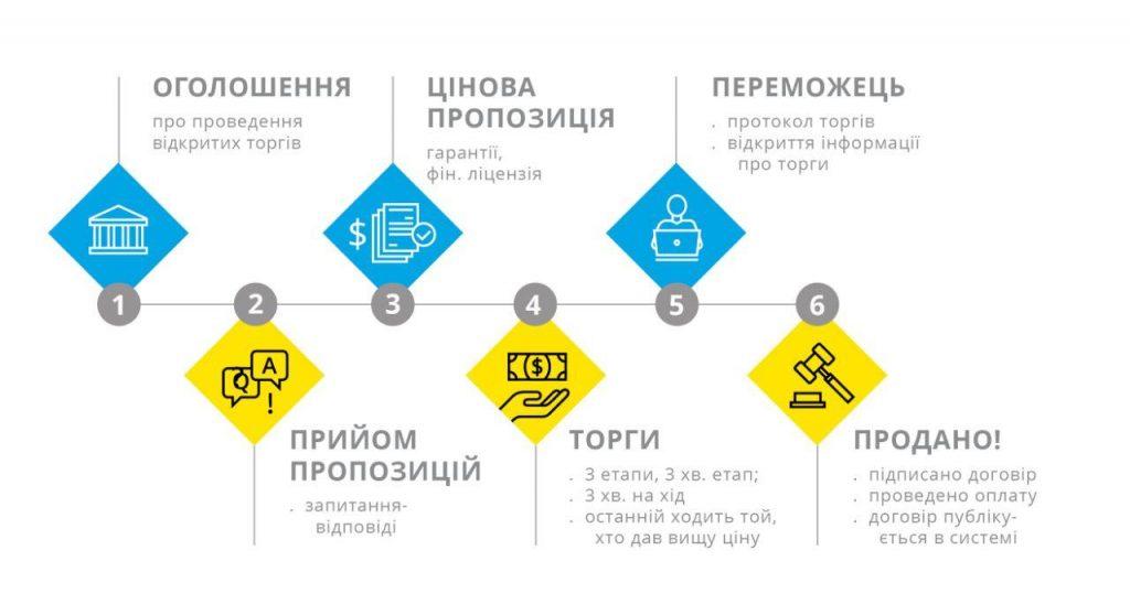 Мала приватизація в Україні
