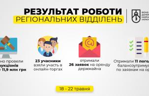 Результати роботи ФДМУ 18-22 травня