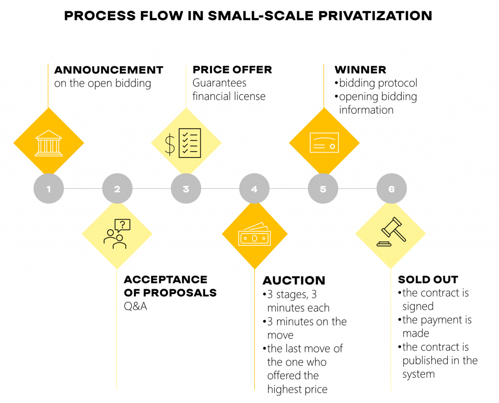 Process flow in small-scale privatization