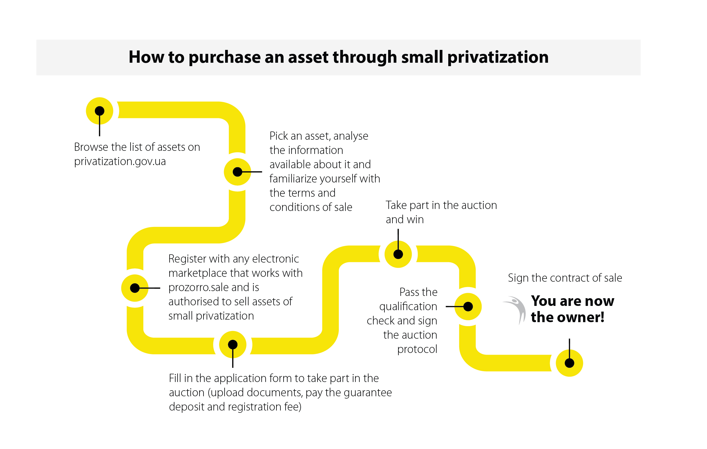 How to purchase an asset through small privatization