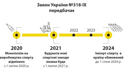 Закон України №318-ІХ